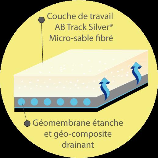 Graphique aquatrack